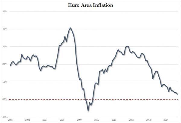 euro inflation_set