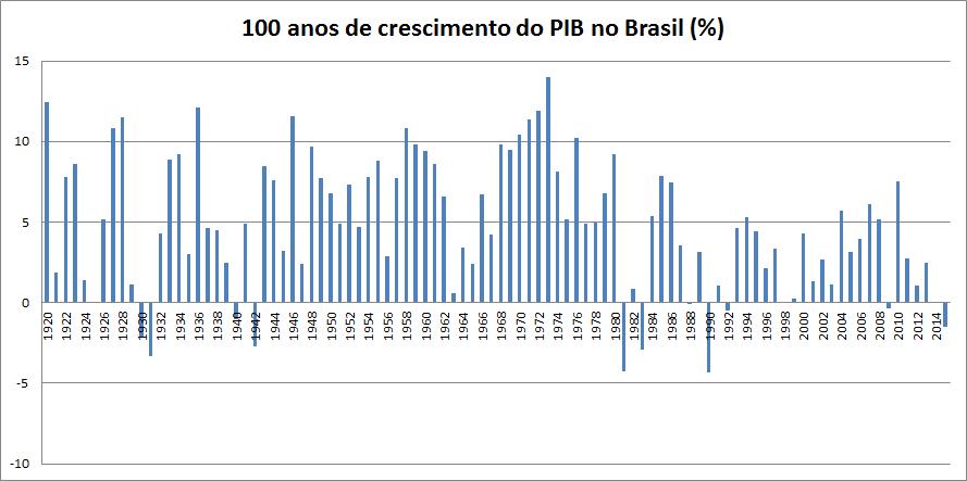 100_anos_PIB