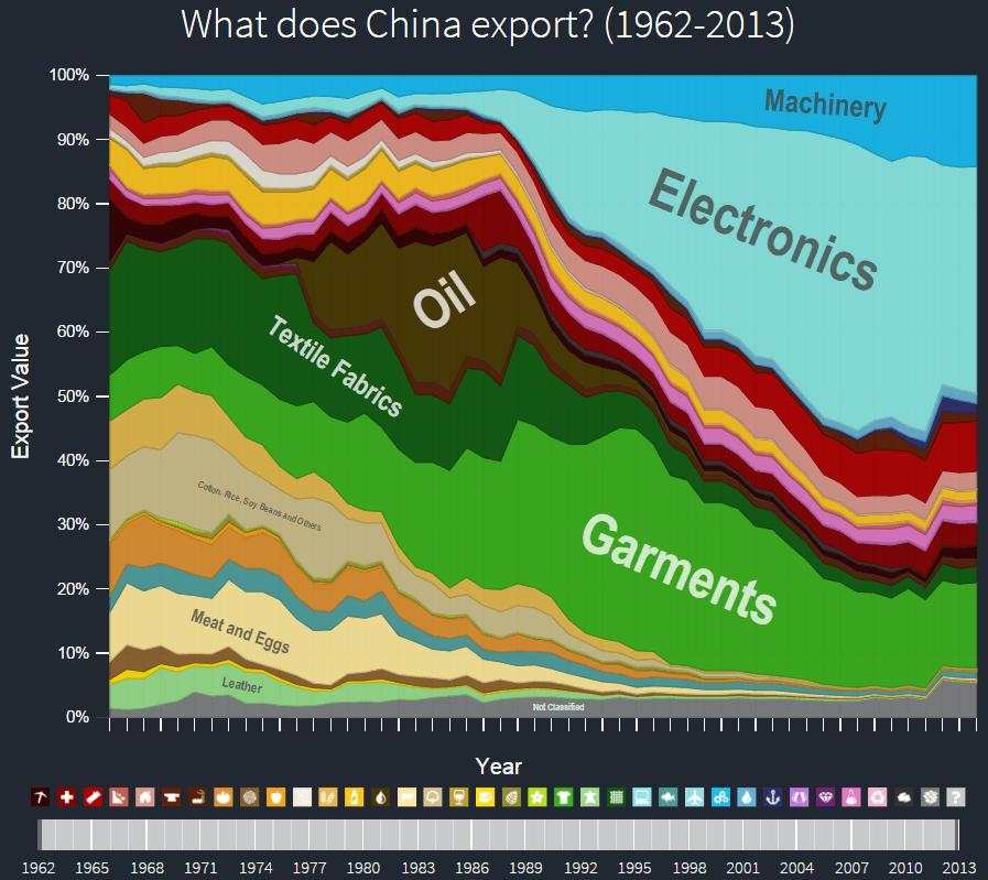 china_evol