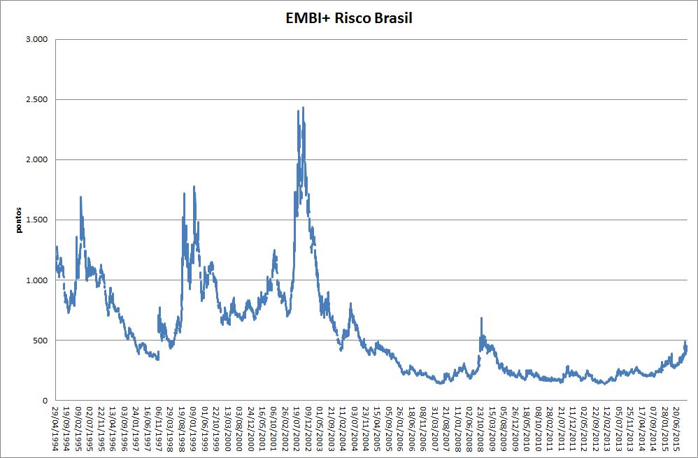 20anos_risco_Brasil
