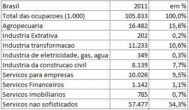 resumo_Brasil