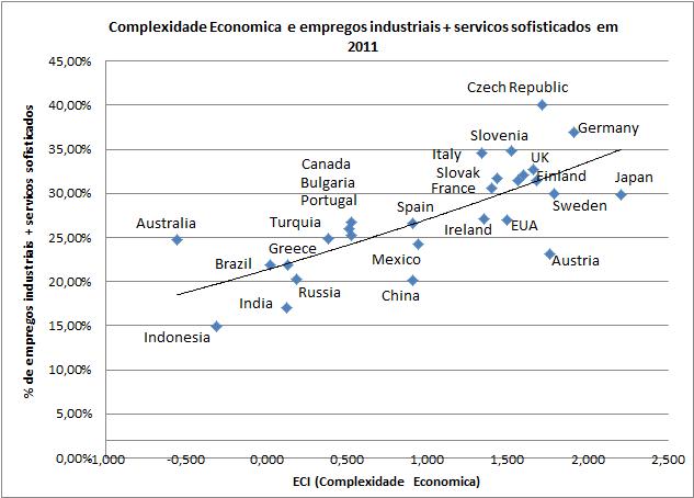 complex_setores